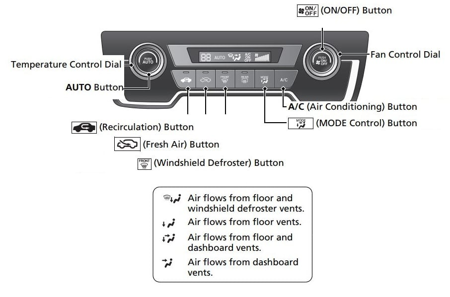 Car Air Conditioning Symbols Meaning