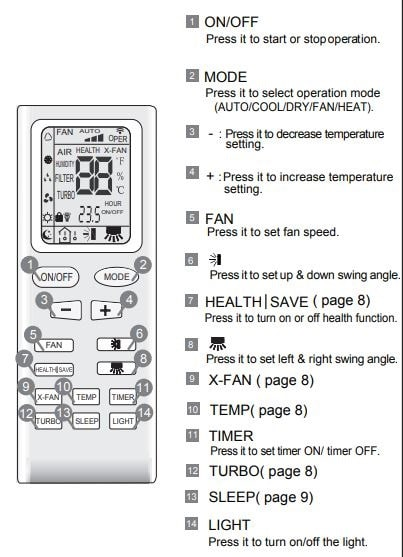 Gree AC Remote Control Symbols Meaning