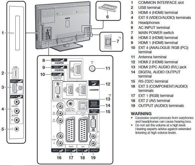 Television Parts Location