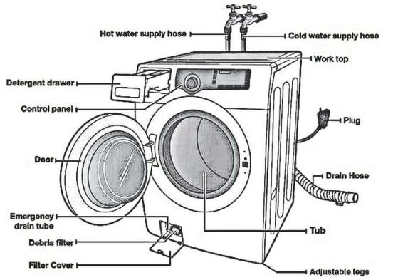 Meet the parts of your washing machine