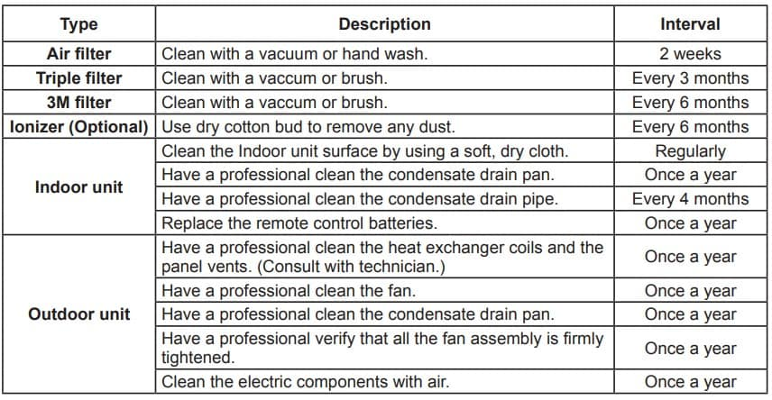 How Often Do I Need to Clean My Air Conditioner